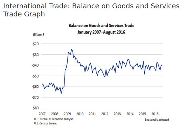 Increase In August Deficit For U.S. International Trade In Goods And Services