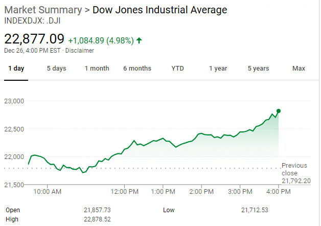 Dow Roars Up 1,084.89 & Almost 5% in Post Christmas Bounce!