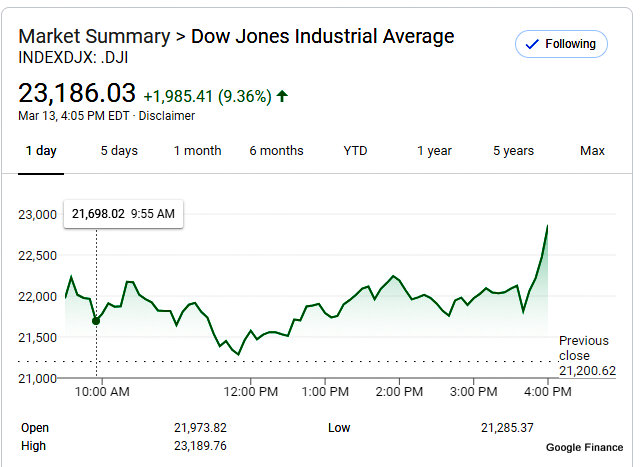 Dow Average Has Largest Point Gain in History Reversing Most of Yesterday's Losses