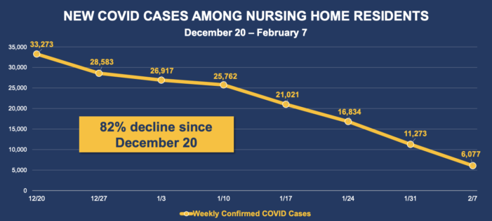 Nursing Homes See 82 Percent Decline In COVID Cases Indicating The Vaccines Are Working